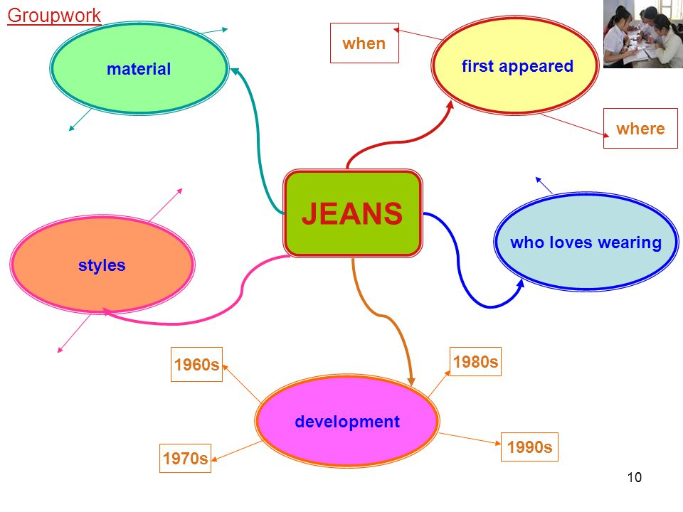 10 JEANS material first appeared styles when where development who loves wearing 1960s 1970s 1980s 1990s Groupwork