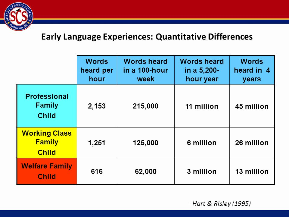 Words heard per hour Words heard in a 100-hour week Words heard in a 5,200- hour year Words heard in 4 years Professional Family Child 2,153215,00011