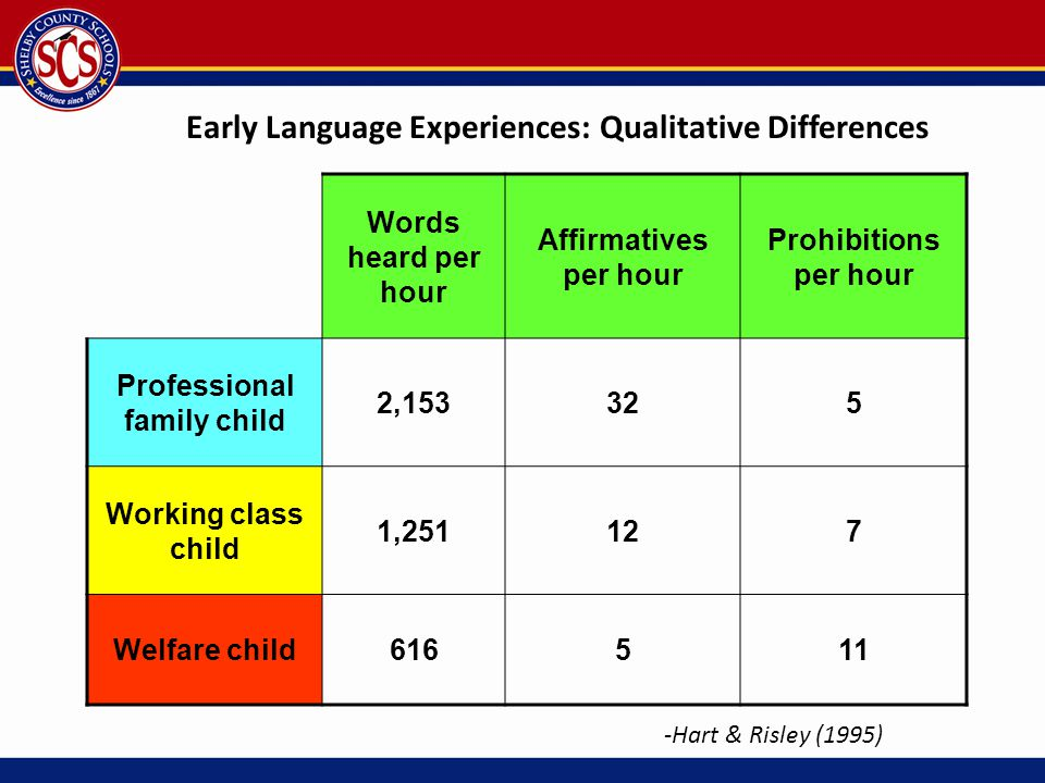 Early Language Experiences: Qualitative Differences Words heard per hour Affirmatives per hour Prohibitions per hour Professional family child 2,15332