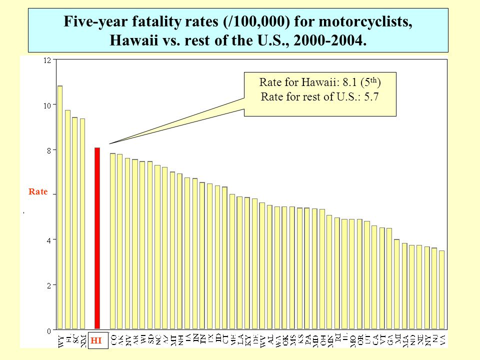 3 Five-year fatality rates (/100,000) for motorcyclists, Hawaii vs.