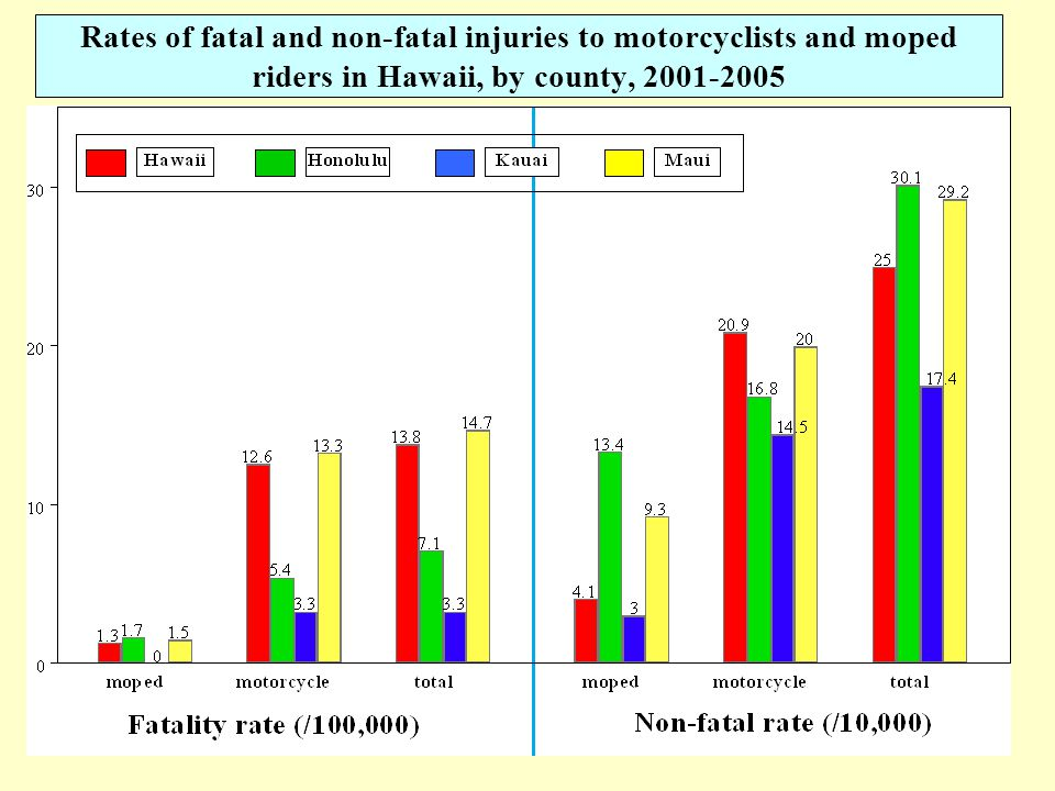 5 Rates of fatal and non-fatal injuries to motorcyclists and moped riders in Hawaii, by county, 2001-2005