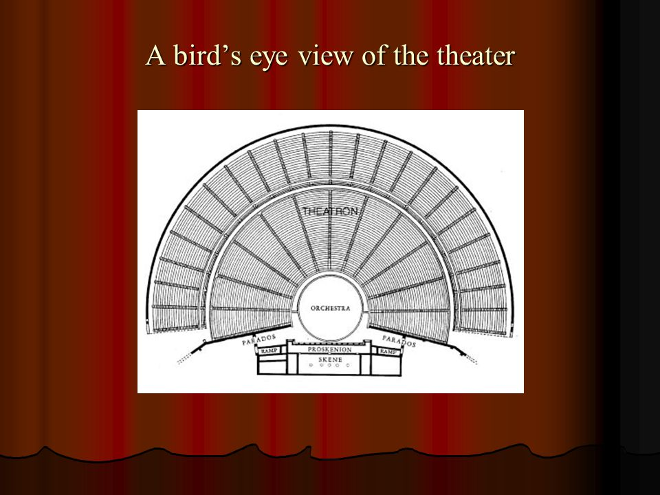 A bird's eye view of the theater