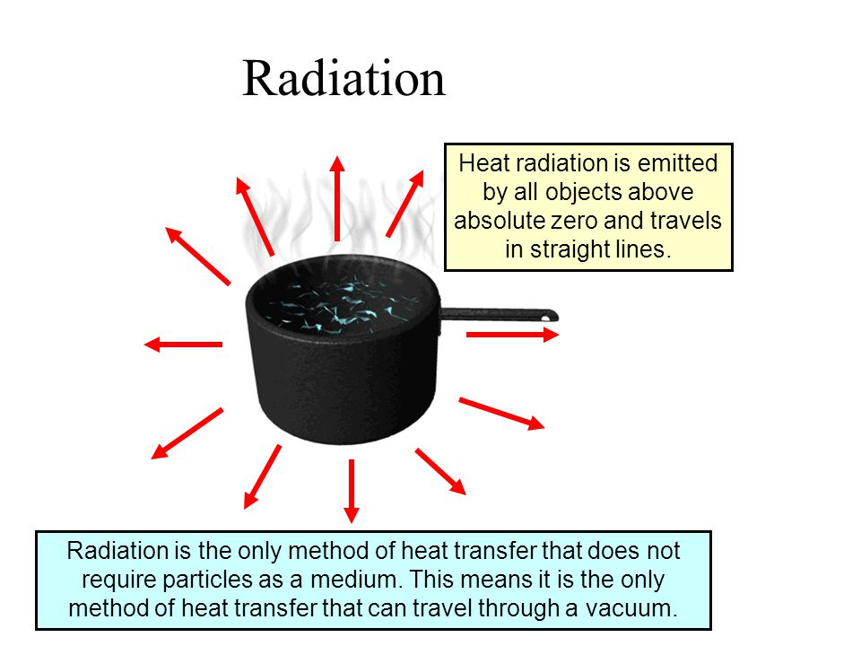 Radiation Radiation is the only method of heat transfer that does not require particles as a medium.
