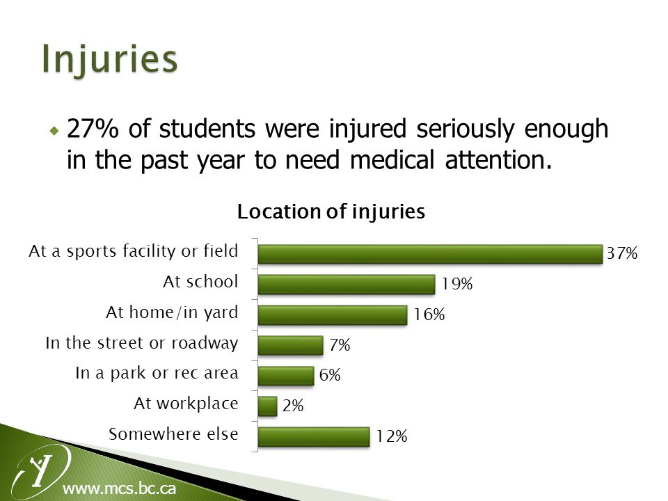 www.mcs.bc.ca  27% of students were injured seriously enough in the past year to need medical attention.