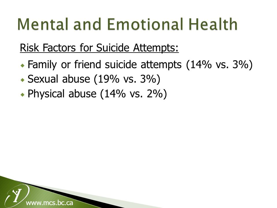 Risk Factors for Suicide Attempts:  Family or friend suicide attempts (14% vs.