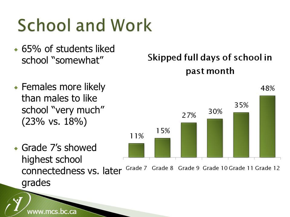  65% of students liked school somewhat  Females more likely than males to like school very much (23% vs.
