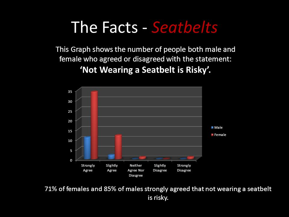 What Do You Think? How Many Lives Do You Think Could be Saved Per Year if Everyone Wore a Seatbelt? In a Crash at 30MPH, If you are in the Back Seat w