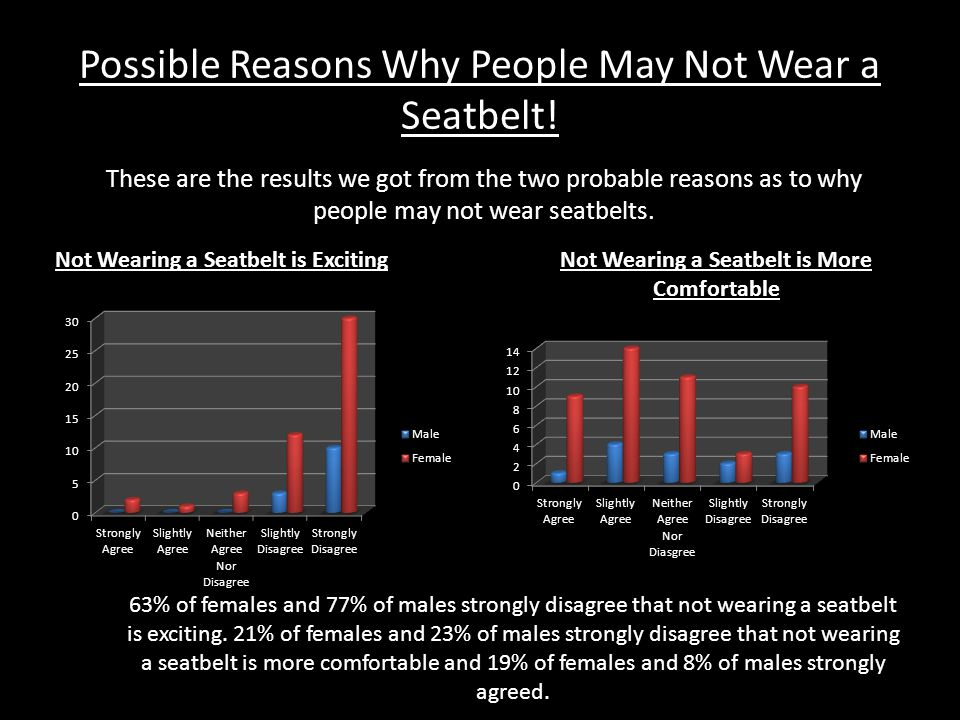 The Facts - Seatbelts This Graph shows the number of people both male and female who agreed or disagreed with the statement: 'Not Wearing a Seatbelt is Risky'.