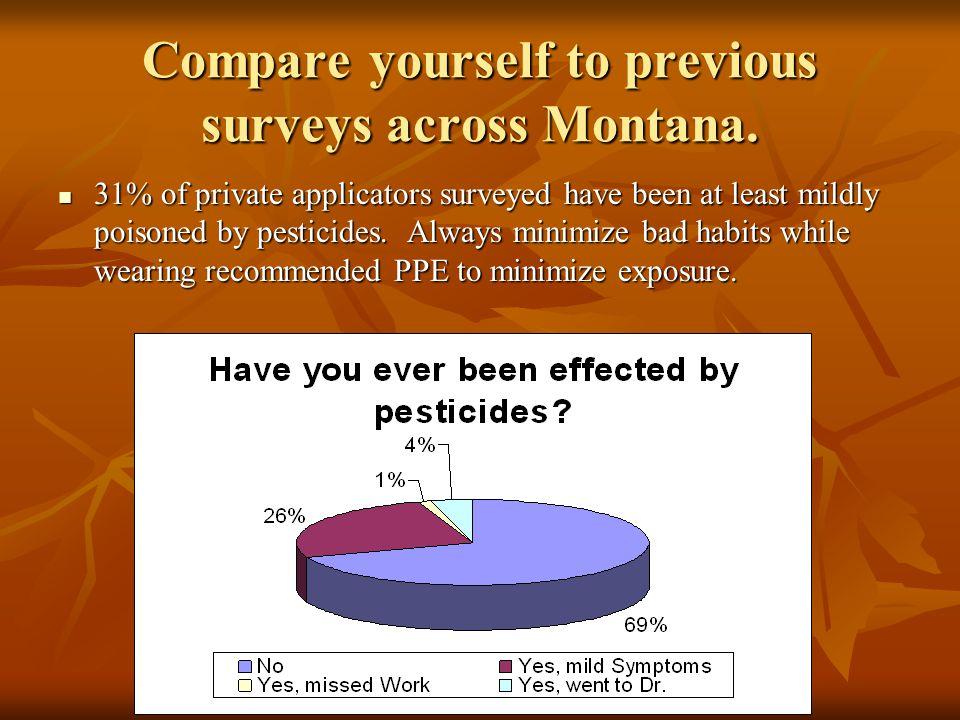 Compare yourself to previous surveys across Montana.
