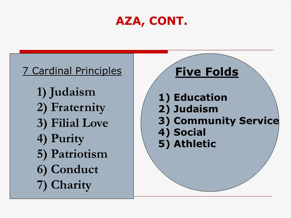 1) Judaism 2) Fraternity 3) Filial Love 4) Purity 5) Patriotism 6) Conduct 7) Charity 1) Education 2) Judaism 3) Community Service 4) Social 5) Athletic 7 Cardinal Principles Five Folds AZA, CONT.
