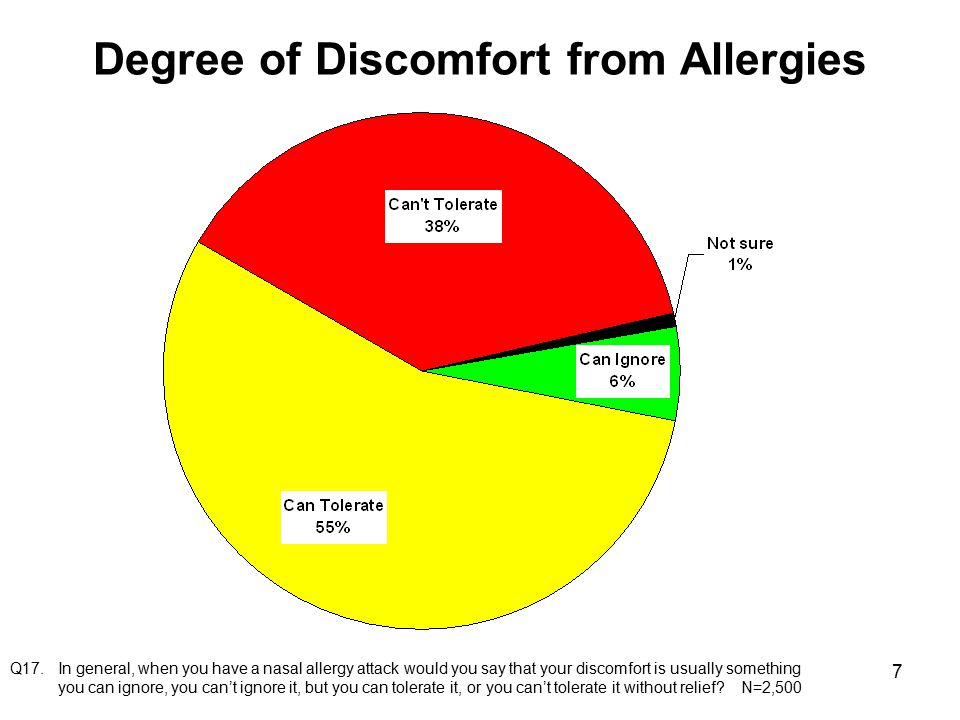 8 Symptoms During Worst Month Q30.During allergy season, how often do you feel (ITEM) – frequently, sometimes, rarely or never.