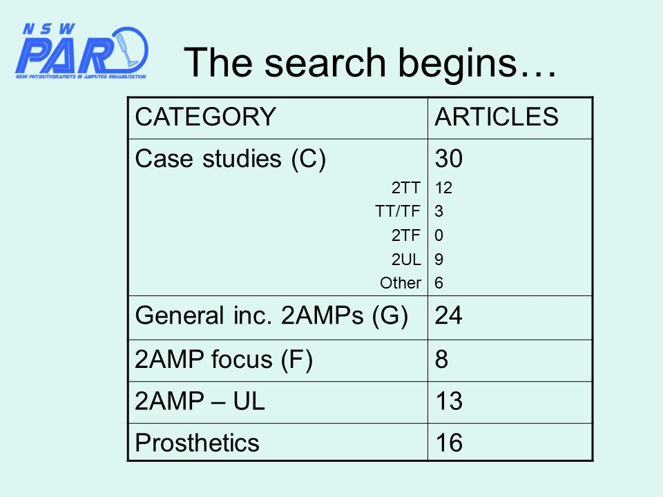 The search begins… CATEGORYARTICLES Case studies (C) 2TT TT/TF 2TF 2UL Other 30 12 3 0 9 6 General inc.