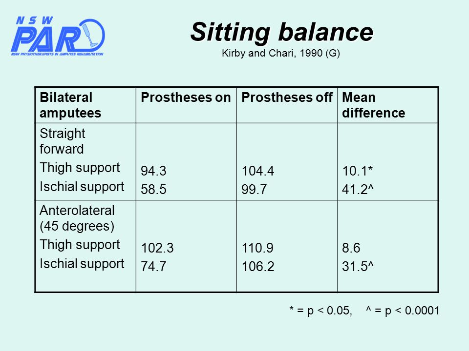 Sitting balance Sitting balance Kirby and Chari, 1990 (G) Bilateral amputees Prostheses onProstheses offMean difference Straight forward Thigh support Ischial support 94.3 58.5 104.4 99.7 10.1* 41.2^ Anterolateral (45 degrees) Thigh support Ischial support 102.3 74.7 110.9 106.2 8.6 31.5^ * = p < 0.05, ^ = p < 0.0001