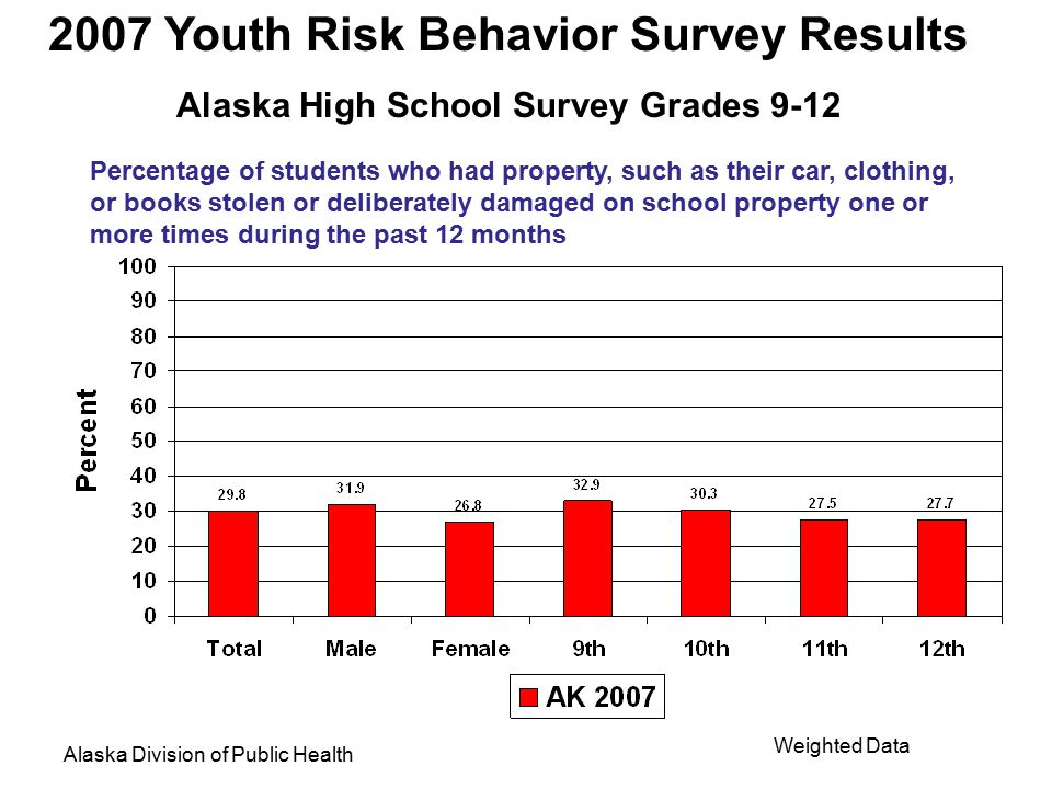 2007 Youth Risk Behavior Survey Results Alaska High School Survey Grades 9-12 Alaska Division of Public Health Weighted Data Percentage of students wh