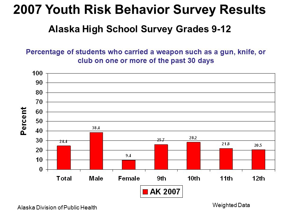 2007 Youth Risk Behavior Survey Results Alaska High School Survey Grades 9-12 Alaska Division of Public Health Weighted Data Percentage of students who carried a gun on one or more of the past 30 days