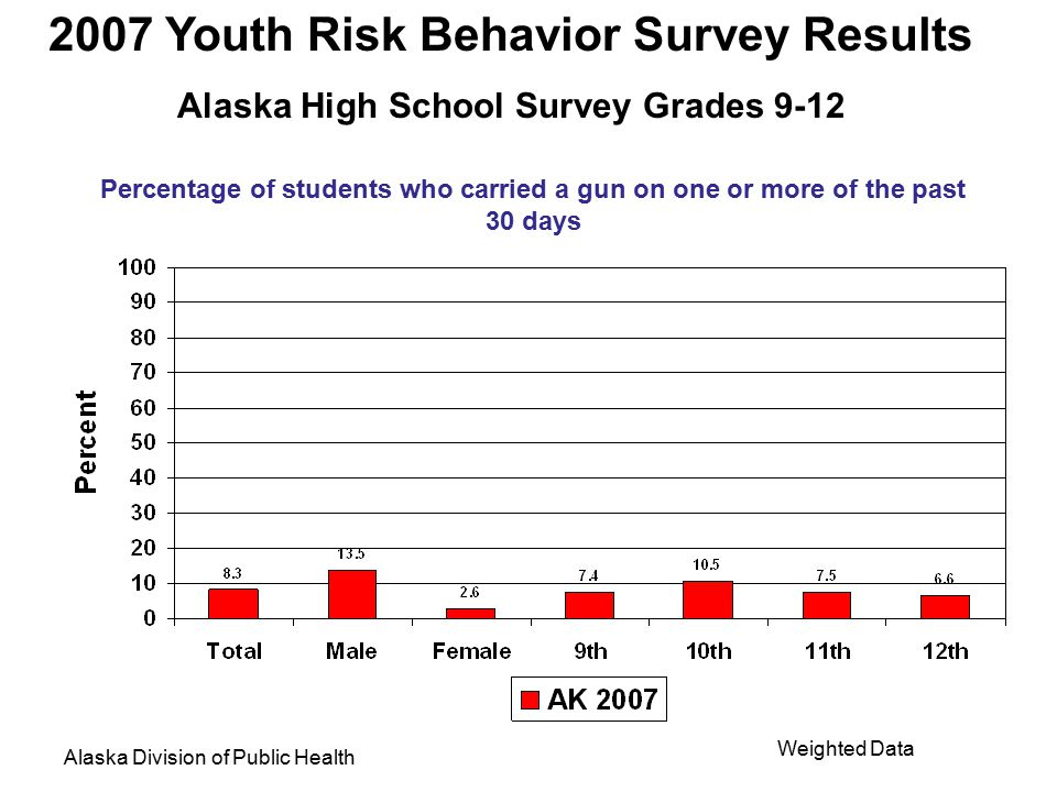 2007 Youth Risk Behavior Survey Results Alaska High School Survey Grades 9-12 Alaska Division of Public Health Weighted Data Percentage of students who were in a physical fight one or more times during the past 12 months