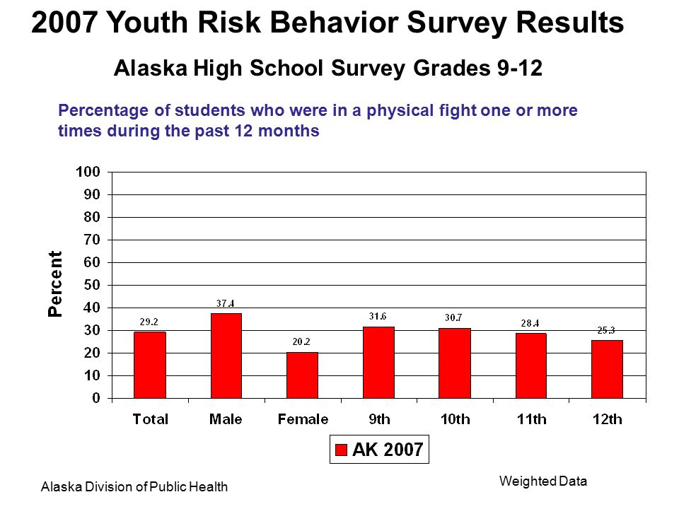 2007 Youth Risk Behavior Survey Results Alaska High School Survey Grades 9-12 Alaska Division of Public Health Weighted Data Percentage of students who were in a physical fight one or more times during the past 12 months in which they were injured and had to be treated by a doctor or nurse
