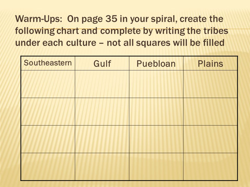 Warm-Ups: On page 35 in your spiral, create the following chart and complete by writing the tribes under each culture – not all squares will be filled Southeastern GulfPuebloanPlains