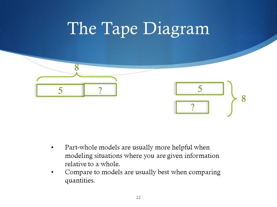 The Tape Diagram 22 8 5 . 8 5 .