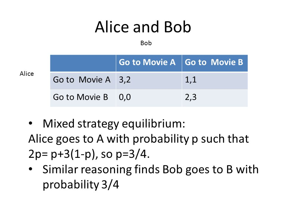 Alice and Bob Go to Movie AGo to Movie B Go to Movie A3,21,1 Go to Movie B0,02,3 Alice Bob Mixed strategy equilibrium: Alice goes to A with probability p such that 2p= p+3(1-p), so p=3/4.