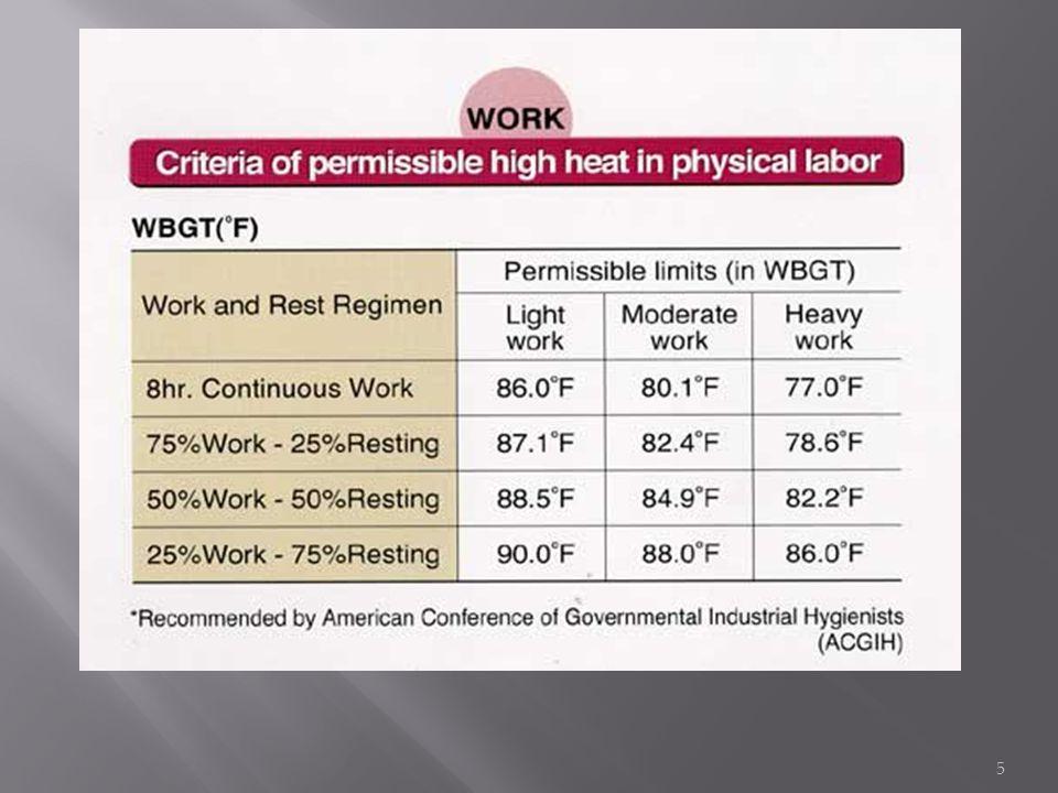 1. Heat Stroke 2. Heat Exhaustion 3. Heat Cramps 4. Heat Syncope 5. Skin disorders 6