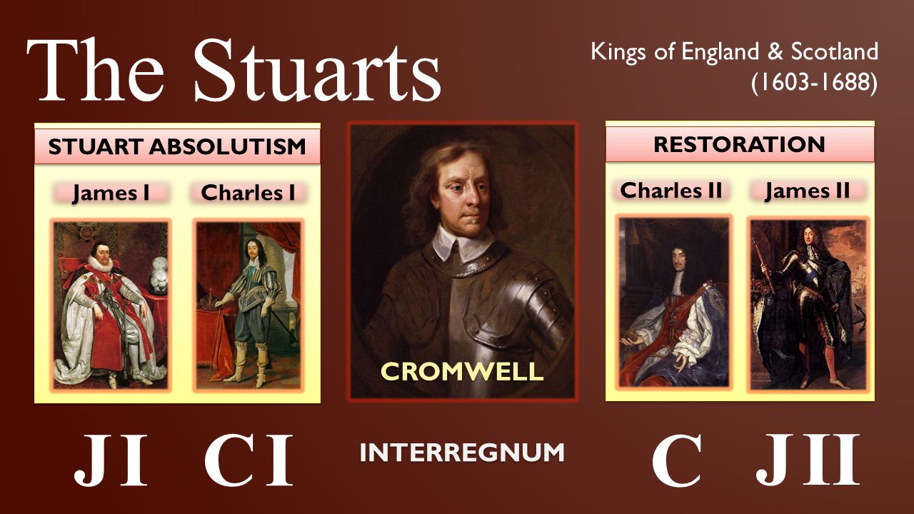 James I Charles I STUART ABSOLUTISM Charles II James II RESTORATION INTERREGNUM CROMWELL J IJ IC IC I C II J II The Stuarts Kings of England & Scotlan