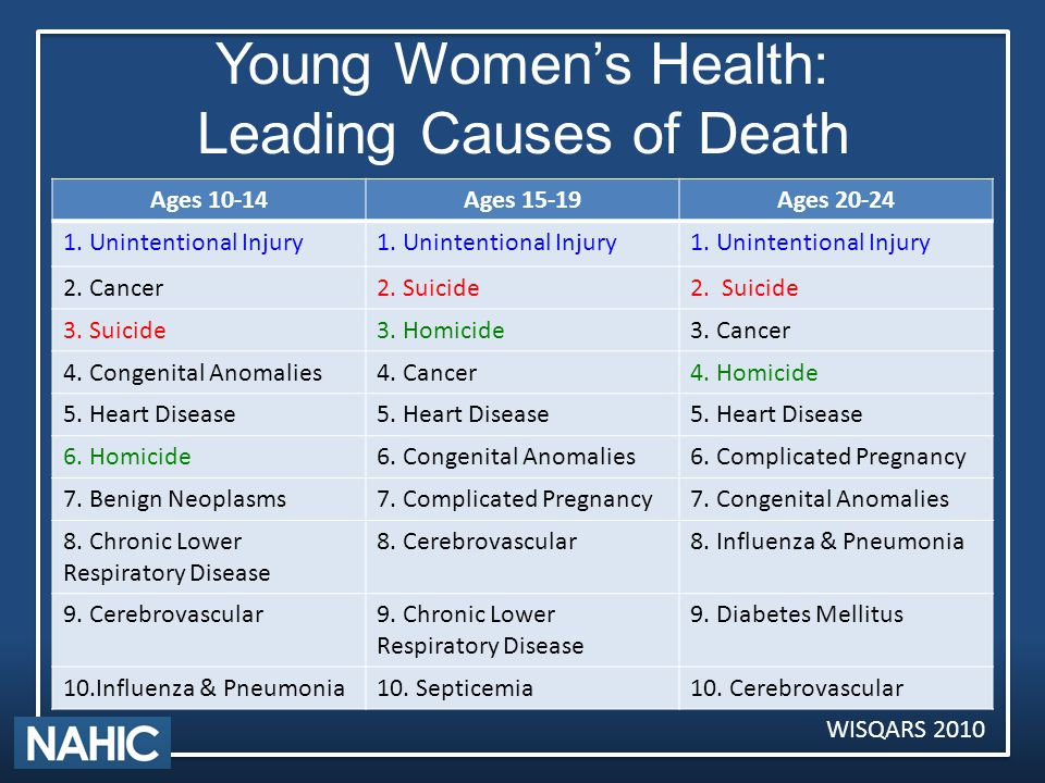 Young Women's Health: Leading Causes of Death Ages 10-14Ages 15-19Ages 20-24 1.