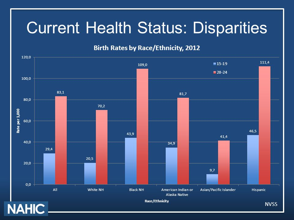Current Health Status: Disparities NVSS
