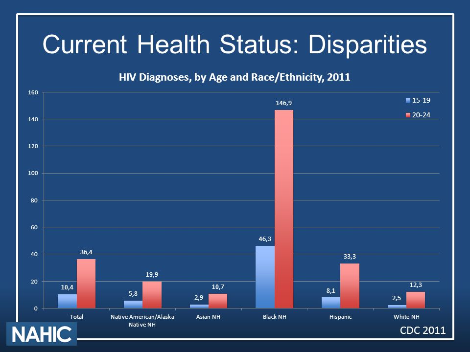 Current Health Status: Disparities CDC 2011