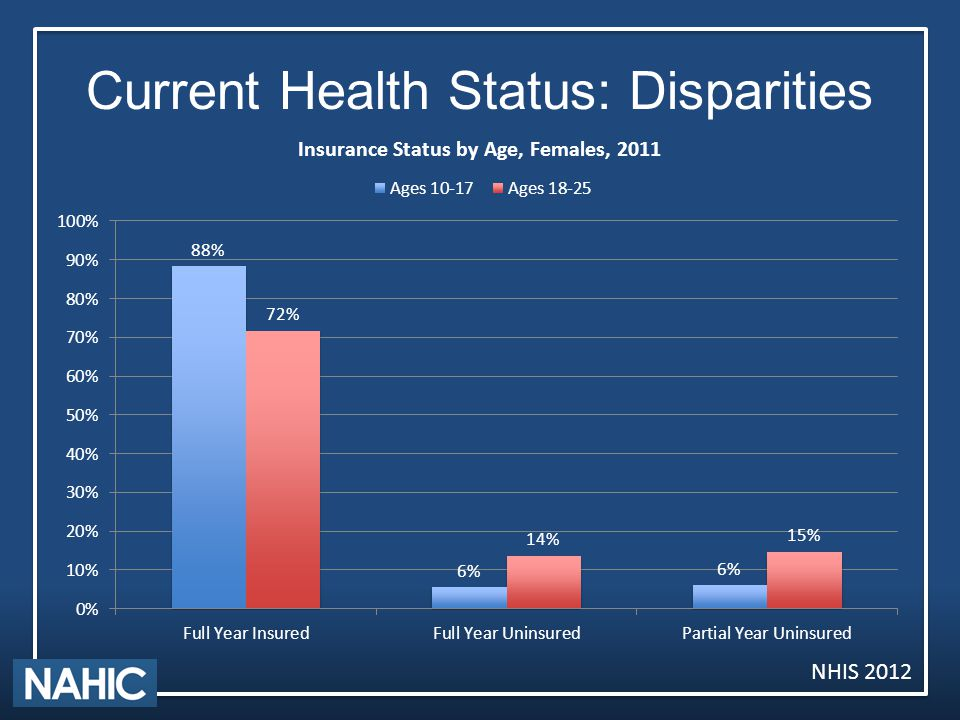 Current Health Status: Disparities NHIS 2012
