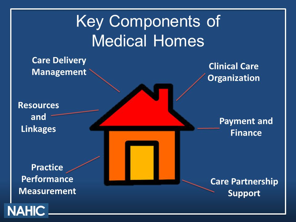 Key Components of Medical Homes Care Partnership Support Payment and Finance Clinical Care Organization Practice Performance Measurement Resources and Linkages Care Delivery Management