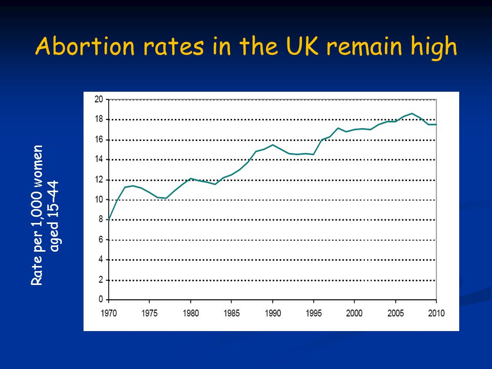 Rate per 1,000 women aged 15–44 Abortion rates in the UK remain high