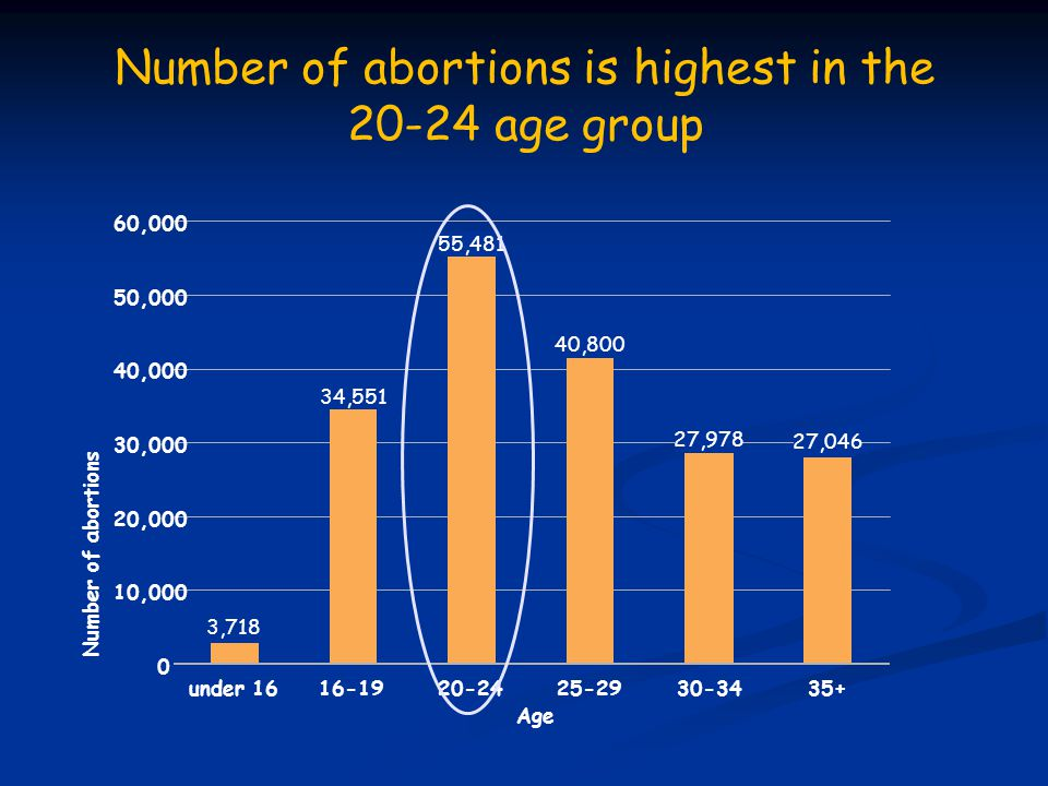 Number of abortions is highest in the 20-24 age group 3,718 34,551 55,481 40,800 27,978 27,046 0 10,000 20,000 30,000 40,000 50,000 60,000 under 1616-1920-2425-2930-3435+ Age Number of abortions