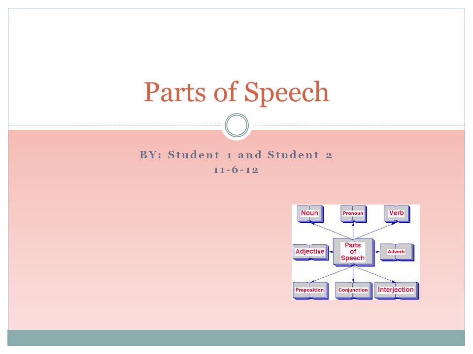 BY: Student 1 and Student 2 11-6-12 Parts of Speech