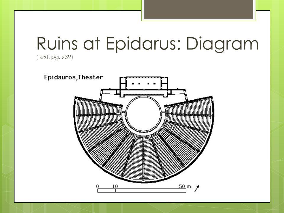 Ruins at Epidarus Orchestra / altar to Dionysus Parados proskenion skene Theatron