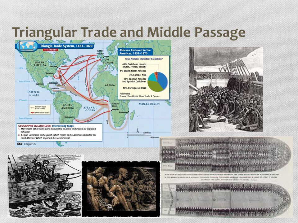 Triangular Trade and Middle Passage