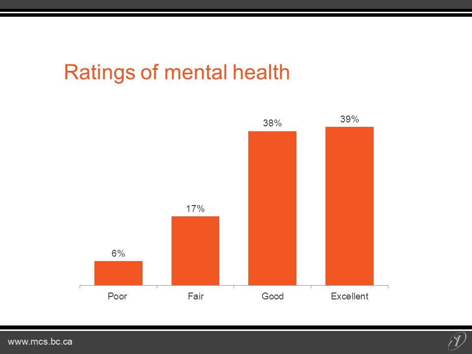 www.mcs.bc.ca Ratings of mental health