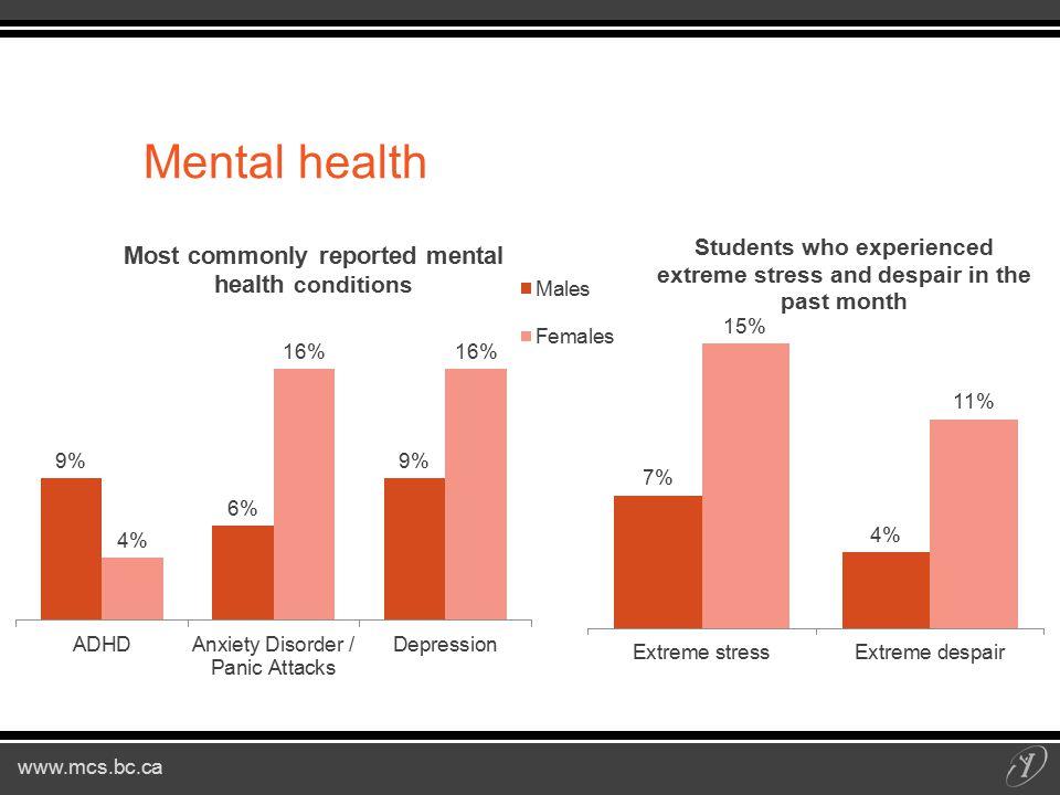 www.mcs.bc.ca Mental health
