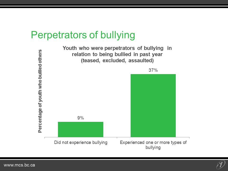 www.mcs.bc.ca Perpetrators of bullying