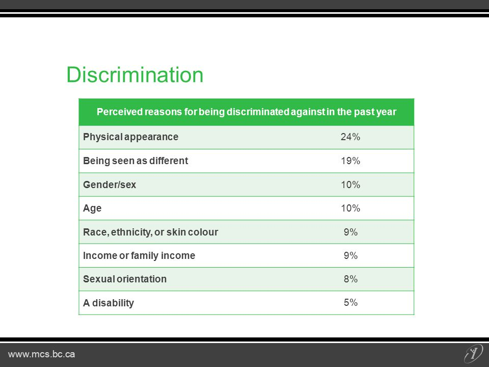 www.mcs.bc.ca Discrimination Perceived reasons for being discriminated against in the past year Physical appearance 24% Being seen as different19% Gender/sex10% Age10% Race, ethnicity, or skin colour9% Income or family income9% Sexual orientation 8% A disability 5%