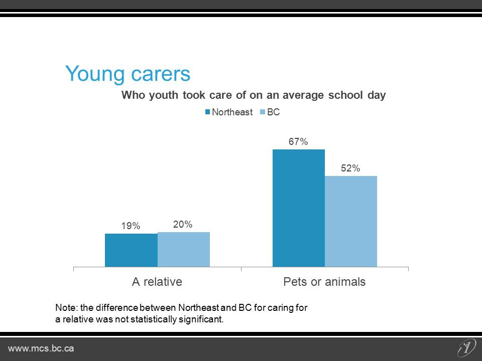 www.mcs.bc.ca Young carers Note: the difference between Northeast and BC for caring for a relative was not statistically significant.