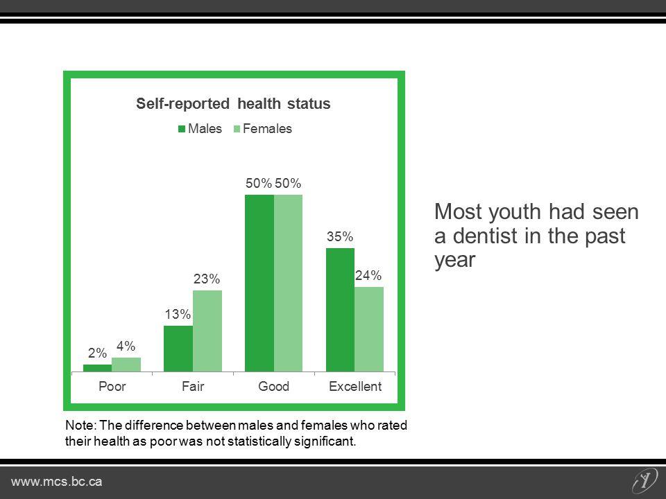 www.mcs.bc.ca Northeast Results of the 2013 BC Adolescent Health Survey annie@mcs.bc.caduncan@mcs.bc.ca