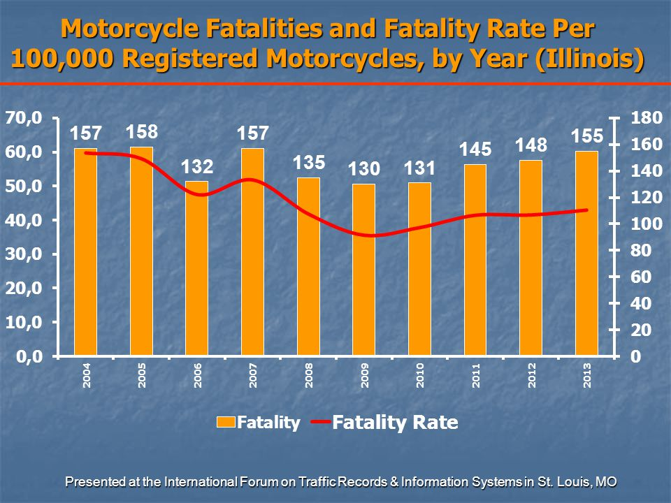 Motorcycle Fatalities and Fatality Rate Per 100,000 Registered Motorcycles, by Year (Illinois) Presented at the International Forum on Traffic Records & Information Systems in St.