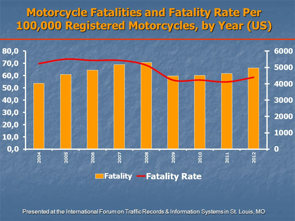 Motorcycle Fatalities and Fatality Rate Per 100,000 Registered Motorcycles, by Year (US) Presented at the International Forum on Traffic Records & Information Systems in St.
