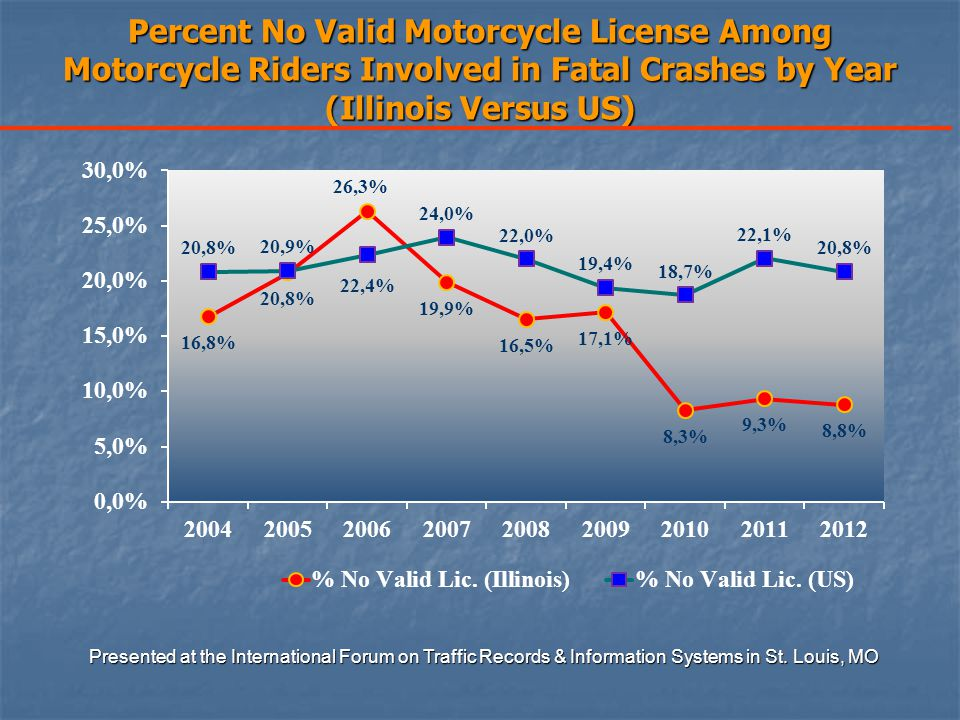 Percent No Valid Motorcycle License Among Motorcycle Riders Involved in Fatal Crashes by Year (Illinois Versus US) Presented at the International Forum on Traffic Records & Information Systems in St.