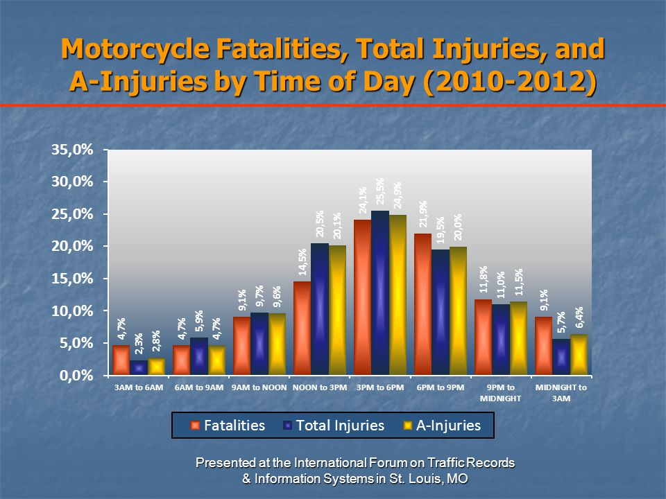 Motorcycle Fatalities, Total Injuries, and A-Injuries by Time of Day (2010-2012) Presented at the International Forum on Traffic Records & Information Systems in St.