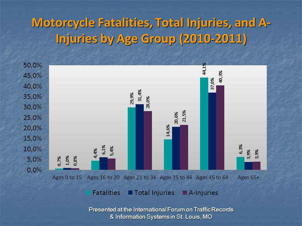 Motorcycle Fatalities, Total Injuries, and A- Injuries by Age Group (2010-2011) Presented at the International Forum on Traffic Records & Information Systems in St.