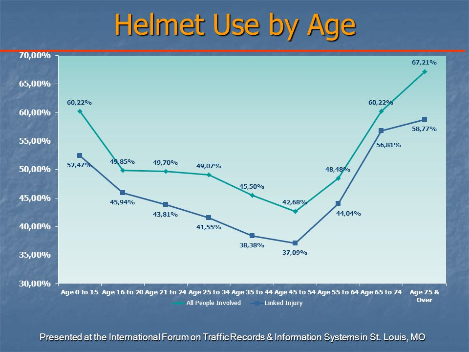 Helmet Use by Age Presented at the International Forum on Traffic Records & Information Systems in St.