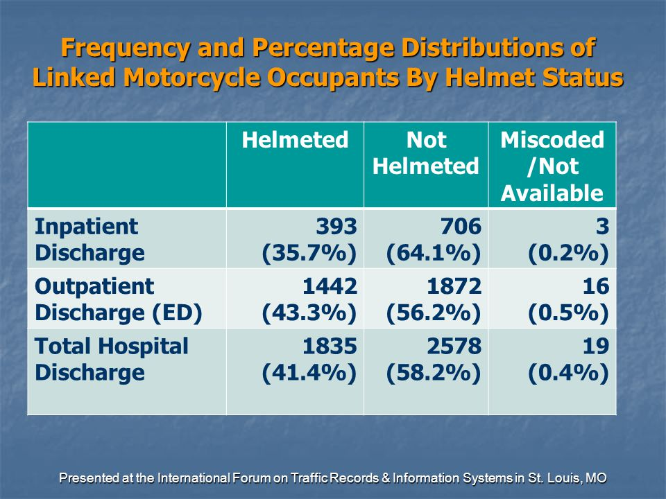 Frequency and Percentage Distributions of Linked Motorcycle Occupants By Helmet Status HelmetedNot Helmeted Miscoded /Not Available Inpatient Discharge 393 (35.7%) 706 (64.1%) 3 (0.2%) Outpatient Discharge (ED) 1442 (43.3%) 1872 (56.2%) 16 (0.5%) Total Hospital Discharge 1835 (41.4%) 2578 (58.2%) 19 (0.4%) Presented at the International Forum on Traffic Records & Information Systems in St.