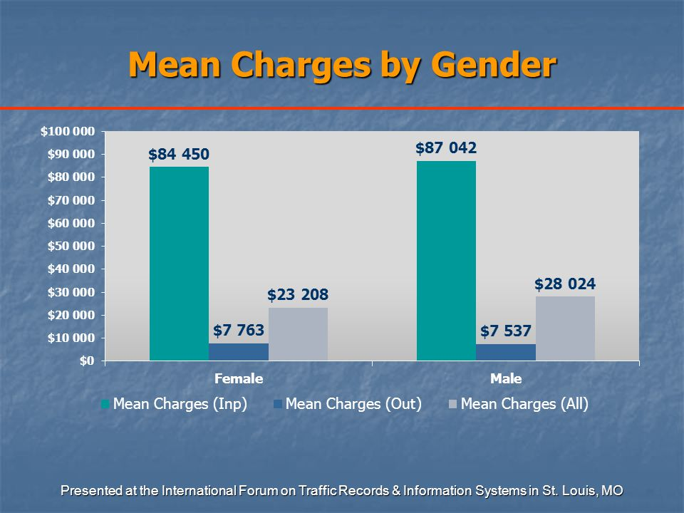 Mean Charges by Gender Presented at the International Forum on Traffic Records & Information Systems in St.